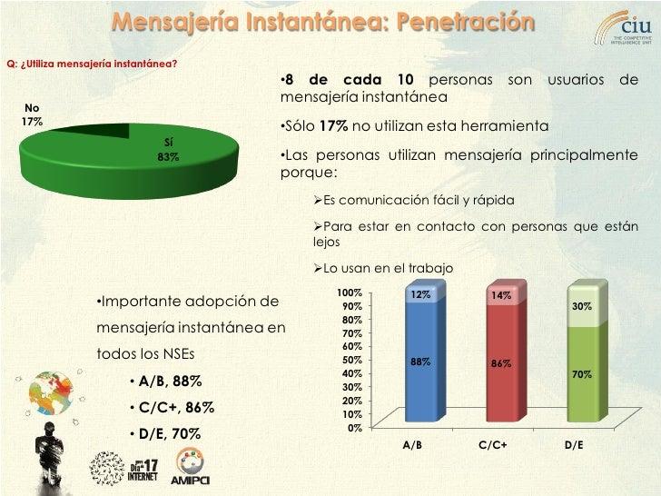 Mensajería Instantánea: Penetración Q: ¿Utiliza mensajería instantánea?                                             •8 de ...
