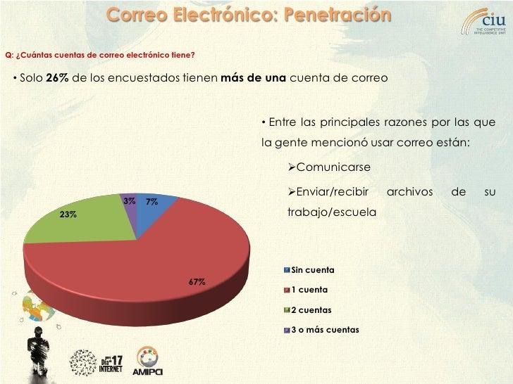 Correo Electrónico: Penetración  Q: ¿Cuántas cuentas de correo electrónico tiene?     • Solo 26% de los encuestados tienen...