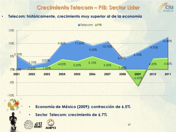 Crecimiento Telecom – PIB: Sector Lider •   Telecom: históricamente, crecimiento muy superior al de la economía           ...