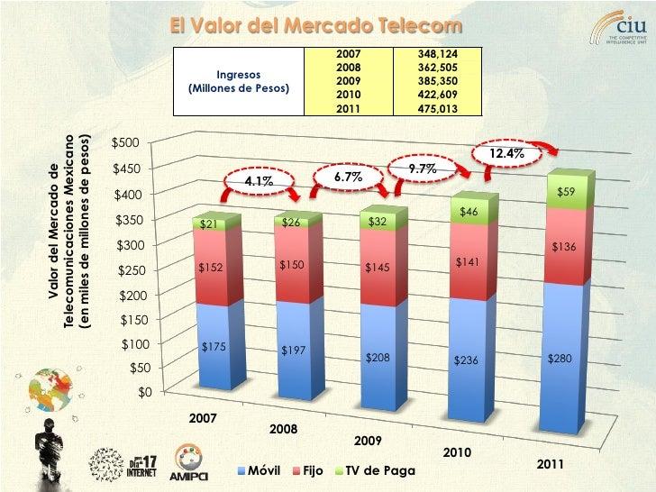 El Valor del Mercado Telecom                                                                    2007           348,124    ...