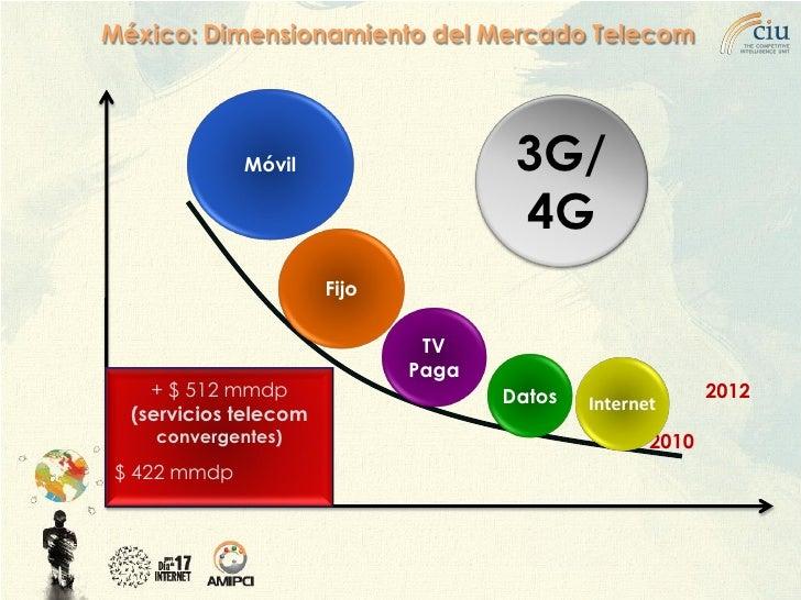 México: Dimensionamiento del Mercado Telecom                  Móvil                             3G/                       ...