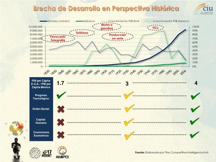 Brecha de Desarrollo en Perspectiva Histórica                Estados Unidos            México       Crecimiento PIB EUA   ...