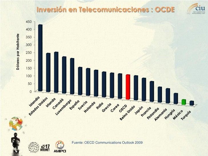 Inversión en Telecomunicaciones : OCDE                         450                          400 Dólares por Habitante     ...
