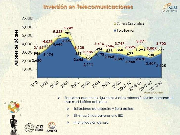 Inversión en Telecomunicaciones                                                              Fuente: COFETEL          Se ...