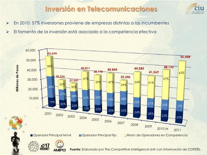 Inversión en Telecomunicaciones  En 2010: 57% Inversiones proviene de empresas distintas a las incumbentes  El fomento d...