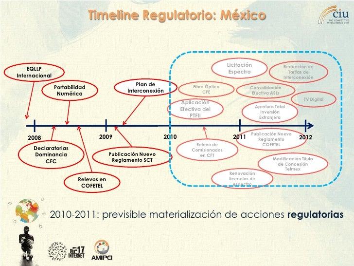 Timeline Regulatorio: México                                                                                        Licita...