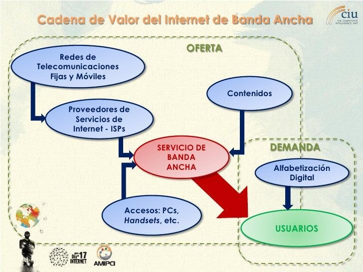 Cadena de Valor del Internet de Banda Ancha                                         OFERTA        Redes de Telecomunicacio...