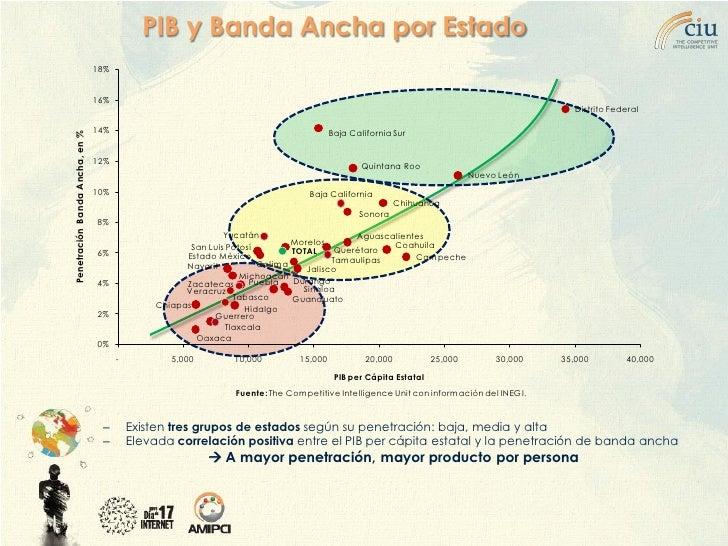 PIB y Banda Ancha por Estado                                 18%                                   16%                    ...