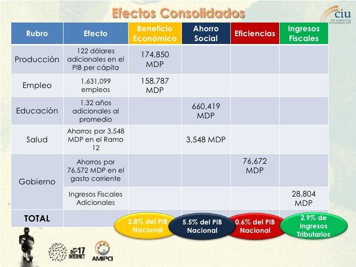 Efectos Consolidados                                    Beneficio       Ahorro                     Ingresos   Rubro       ...