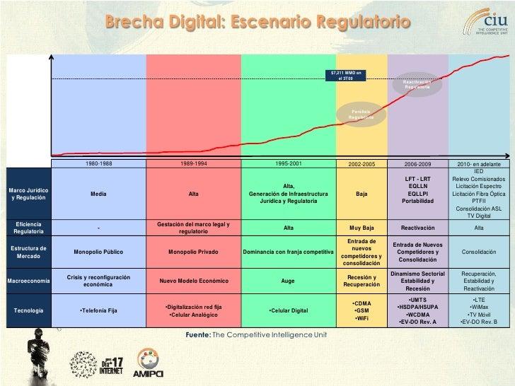 Brecha Digital: Escenario Regulatorio                                                                                     ...