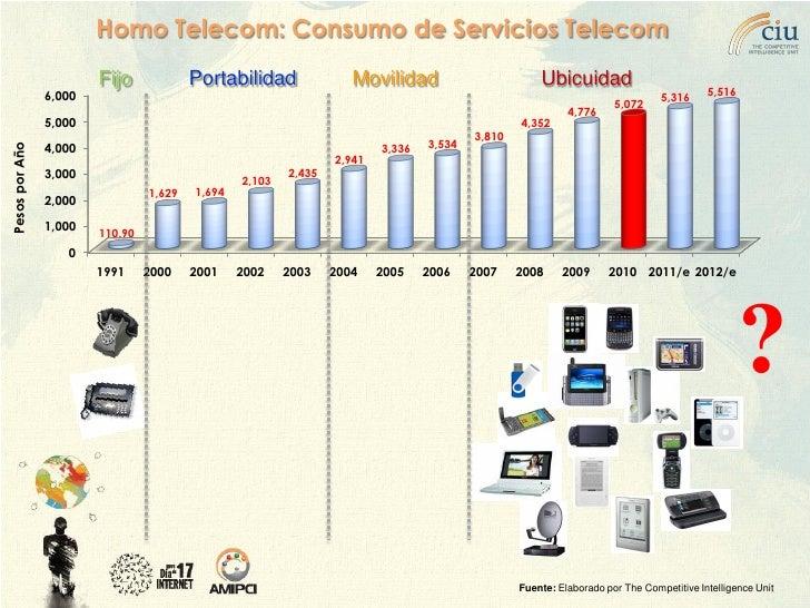 Homo Telecom: Consumo de Servicios Telecom                         Fijo             Portabilidad                Movilidad ...