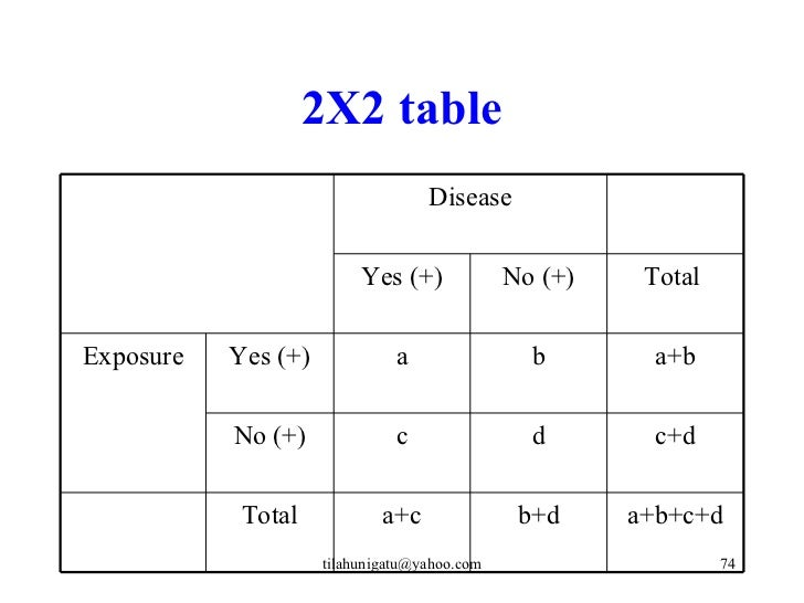 matched case control study 2x2 table Case-control studies for outbreak investigations volume 3, issue 2 each case is matched with a control that has specific characteristics in common with.
