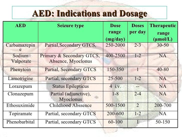 AED: Indications and Dosage NA 1-2 25-500 Partial, secondary GTCS Lamotrigine NA -- 4  i.v. Status Epilepticus Lorazepum 2...