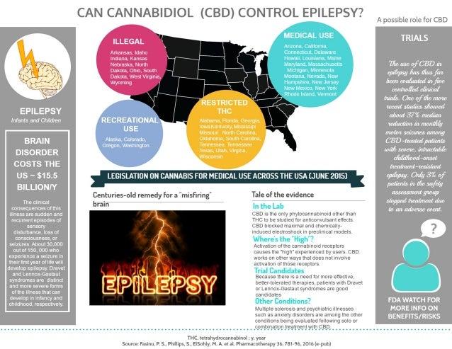 Can Cannabidiol (CBD) control epilepsy?