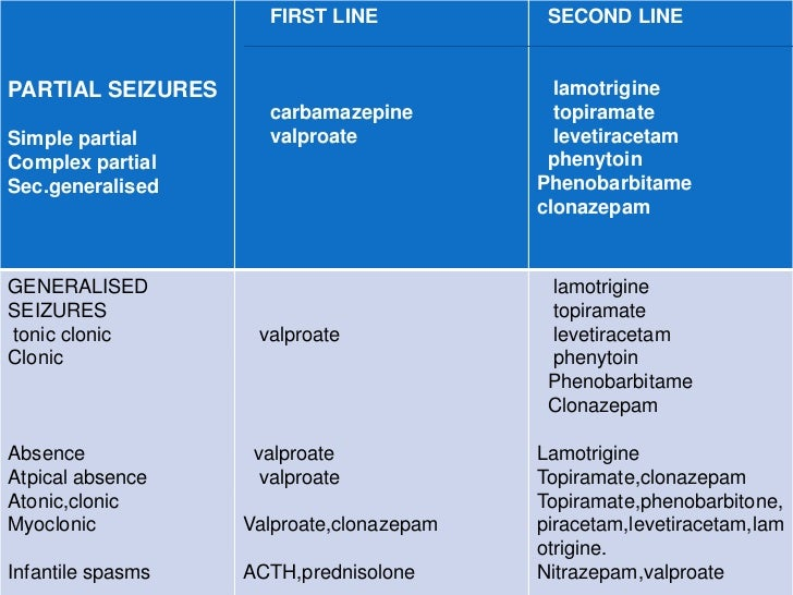    PHENOBARBITONE----    cognitive dysfunction,ataxia,rash,behavioural    disturbance     serious toxicity—liver toxicity...