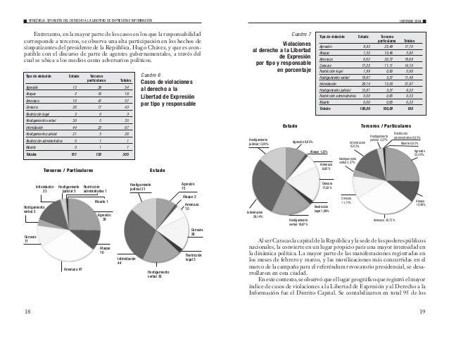 21 Casos representativos según el tipo de violaciones Agresiones El año 2004 resultó bien representativo tanto para el sec...