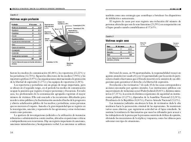 Los victimarios, cuyo agente violador son particulares, se ordenan de la siguiente manera: Desconocidos (28,13%), Presunto...