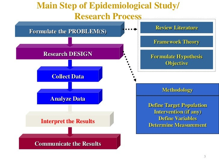 Study Designs in Epidemiology | Coursera