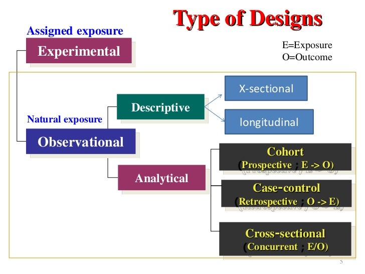 Observational and interventional study design types; an ...