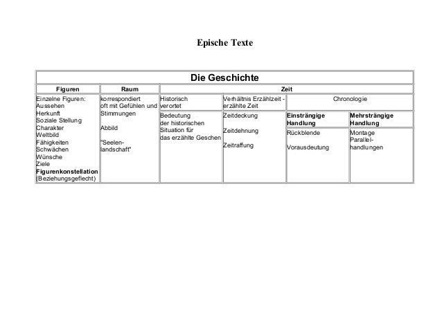 Epische Texte Die Geschichte Figuren Raum Zeit Einzelne Figuren: Aussehen Herkunft Soziale Stellung Charakter Weltbild Fäh...