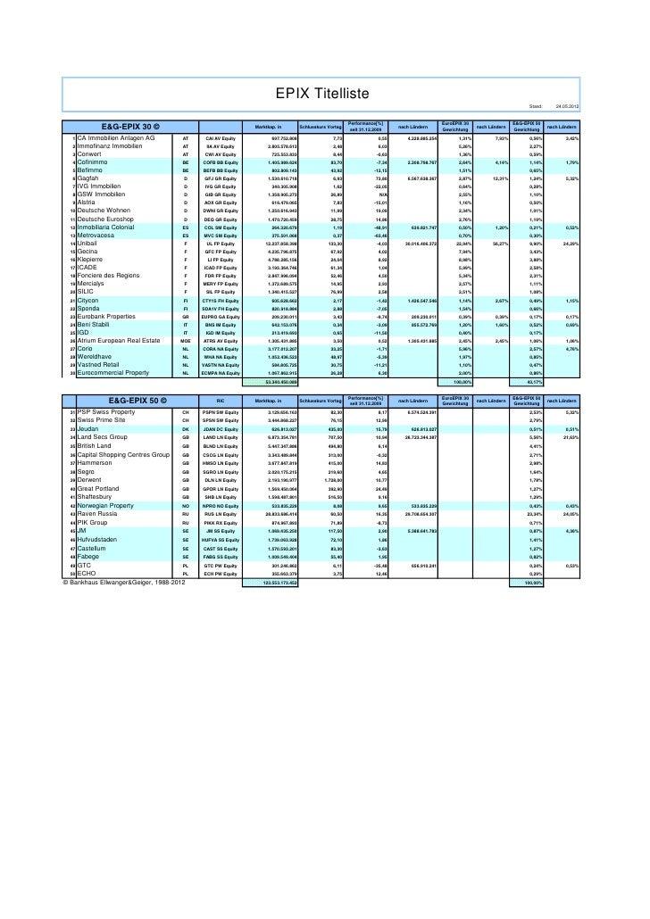 Kommentar zum Immobilienaktienmarkt: Deutlicher Kursgewinn für europäische Immobilienaktien Slide 3