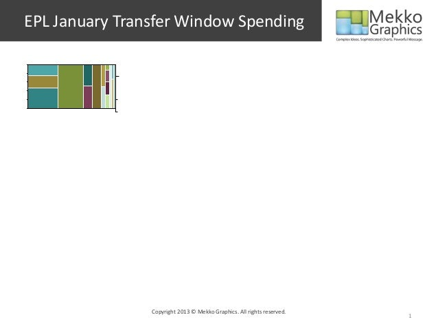 EPL January Transfer Window Spending Copyright 2013 © Mekko Graphics. All rights reserved. 1