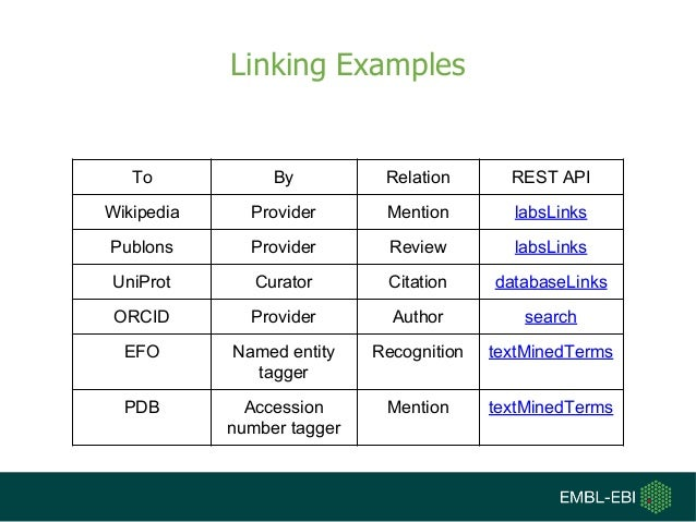 Linking Examples To By Relation REST API Wikipedia Provider Mention labsLinks Publons Provider Review labsLinks UniProt Cu...