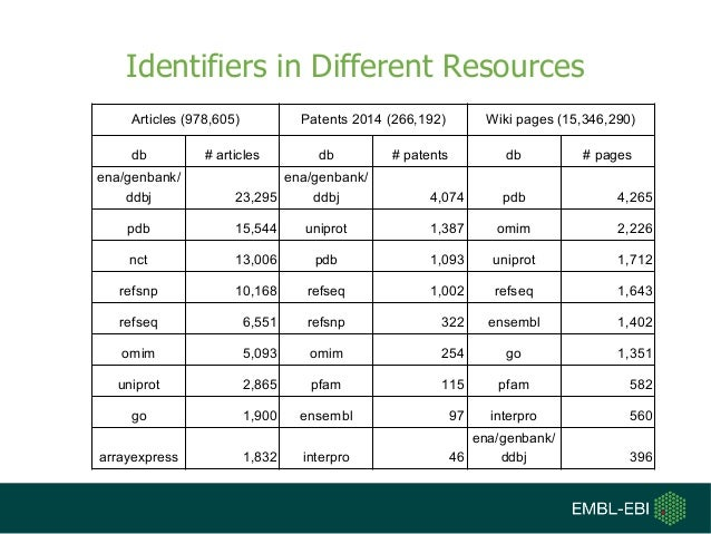 Identifiers in Different Resources Articles (978,605) Patents 2014 (266,192) Wiki pages (15,346,290) db # articles db # pa...