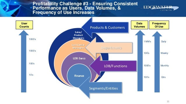 Profitability Challenge #3 - Ensuring Consistent Performance as Users, Data Volumes, & Frequency of Use Increases Sales/ P...