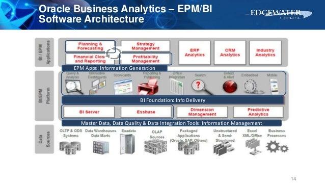 BI Foundation: Info Delivery EPM Apps: Information Generation Master Data, Data Quality & Data Integration Tools: Informat...