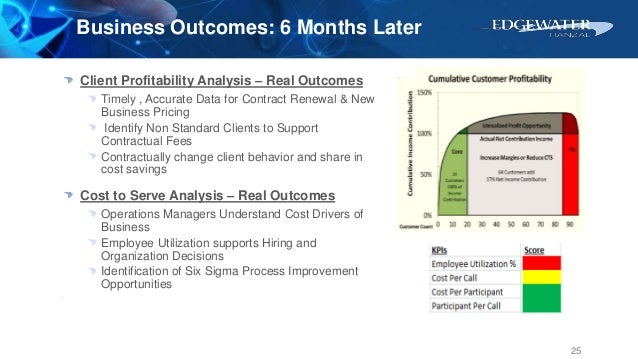 Client Profitability Analysis – Real Outcomes Timely , Accurate Data for Contract Renewal & New Business Pricing Identify ...