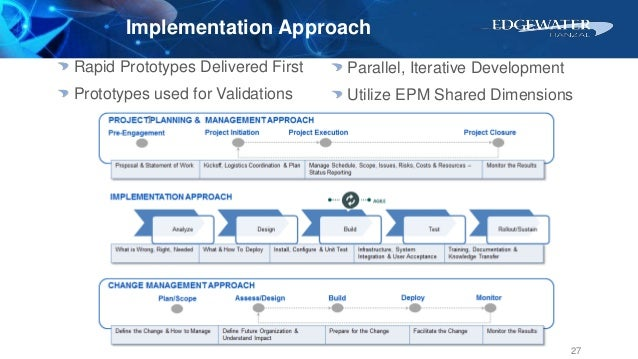 Rapid Prototypes Delivered First Prototypes used for Validations Implementation Approach 27 Parallel, Iterative Developmen...