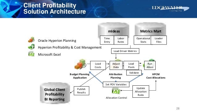 Attribution Planning HPCM Cost Allocations Budget Planning Application Oracle Hyperion Planning Hyperion Profitability & C...