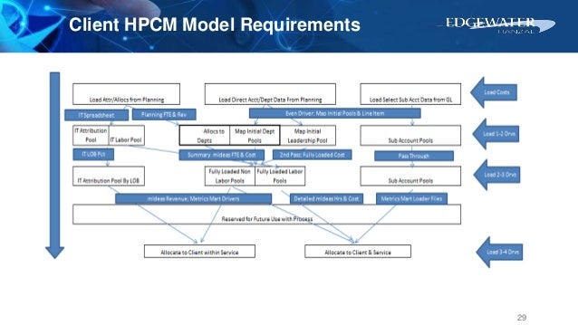 Client HPCM Model Requirements 29