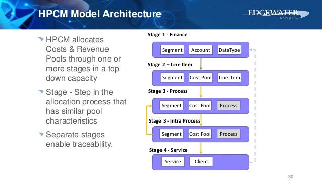 AccountSegment DataType Stage 1 - Finance Stage 2 – Line Item Stage 3 - Intra Process Stage 3 - Process Stage 4 - Service ...