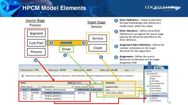 Source Stage Process Target Stage Service Segment Cost Pool Process Service ClientDriver Driver Selections – Defines what ...
