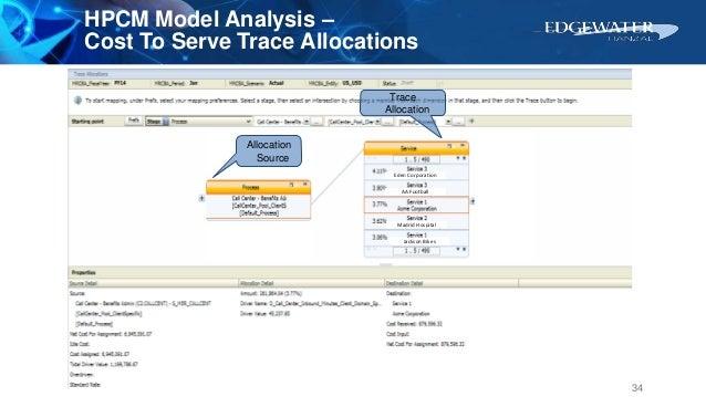 Trace Allocation Allocation Source Eden Corporation AA Football Madrid Hospital Jackson Bikes HPCM Model Analysis – Cost T...