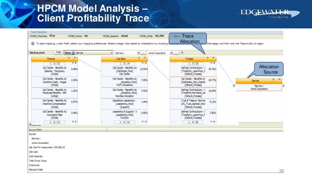 Trace Allocation Allocation Source HPCM Model Analysis – Client Profitability Trace 35
