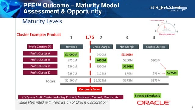 PFETM Outcome – Maturity Model Assessment & Opportunity 8 Slide Reprinted with Permission of Oracle Corporation