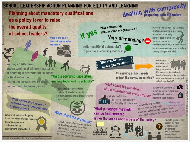 Infographics - Dealing with complexities of school leadership policy action planning