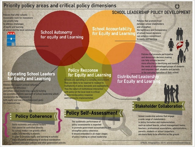 Ci.   Priority policy areas and critical policy dimensions  Policies that offer schools reasonable room for manoeuvre can ...