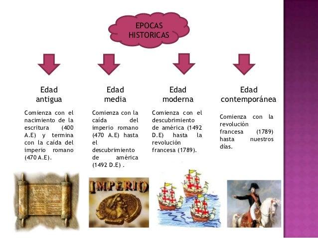 EPOCAS                               HISTORICAS    Edad               Edad               Edad                Edad   antigu...