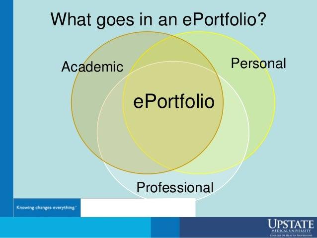 What goes in an ePortfolio? ePortfolio Academic Personal Professional