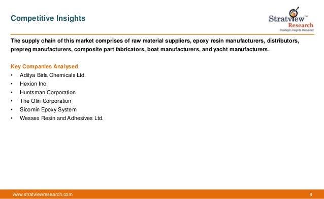 Epoxy resin market in marine composites