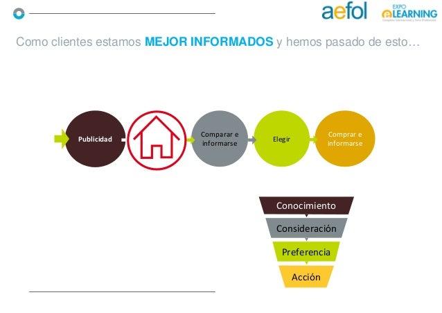 Como clientes estamos MEJOR INFORMADOS y hemos pasado de esto… Publicidad Comparar e informarse Elegir Comprar e informars...