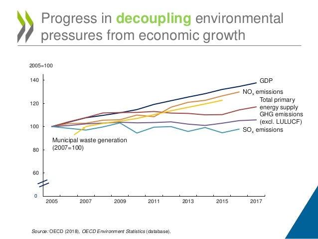 OECD Environmental Performance Review: Australia 2019