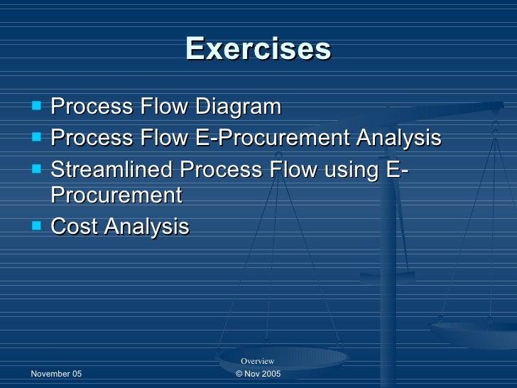 e procurement3 exercises \u003cul\u003e\u003cli\u003eprocess flow diagram