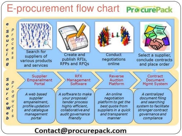 taxonomy of an electronic procurement system rh slideshare net e procurement process flow chart Purchasing Process Diagram
