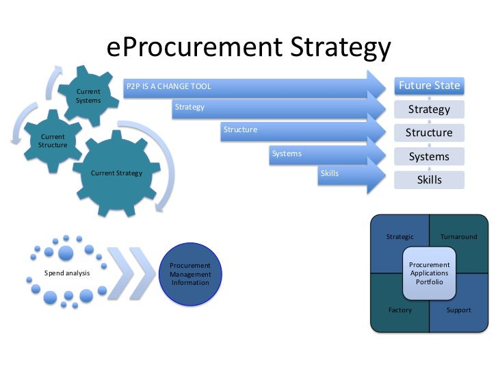 e procurement e sourcing E-sourcing relates to the electronic procurement of products or services via the internet other systems such as electronic data interchange (edi) and enterprise resource planning (erp) are.