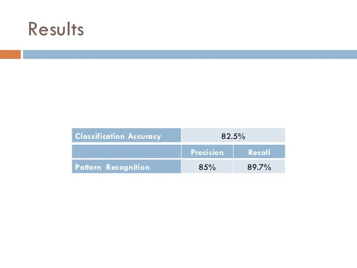 Results Precision Recall Pattern  Recognition 85% 89.7% Classification Accuracy 82.5%